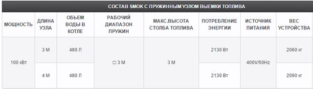 SMOK с керамической горелкой 100 кВт_3