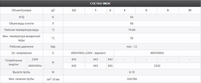 SMOK с керамической горелкой 30 кВт_2